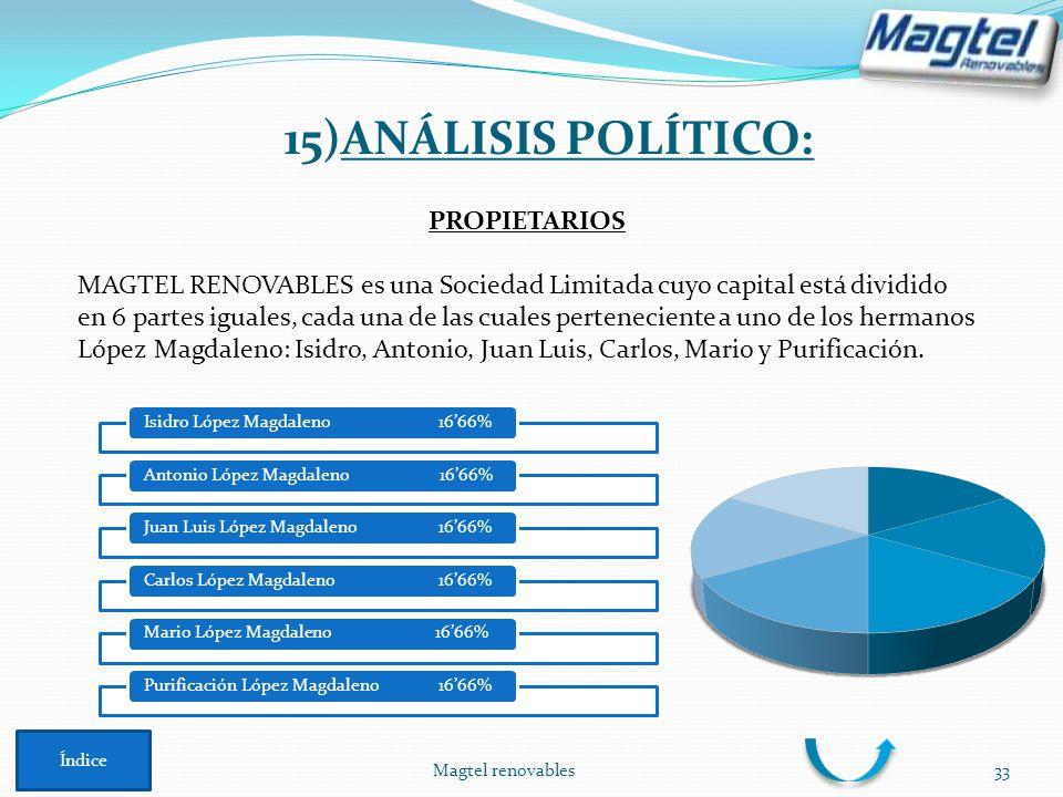 Magtel renovables33 PROPIETARIOS MAGTEL RENOVABLES es una Sociedad Limitada cuyo capital está dividido en 6 partes iguales, cada una de las cuales per