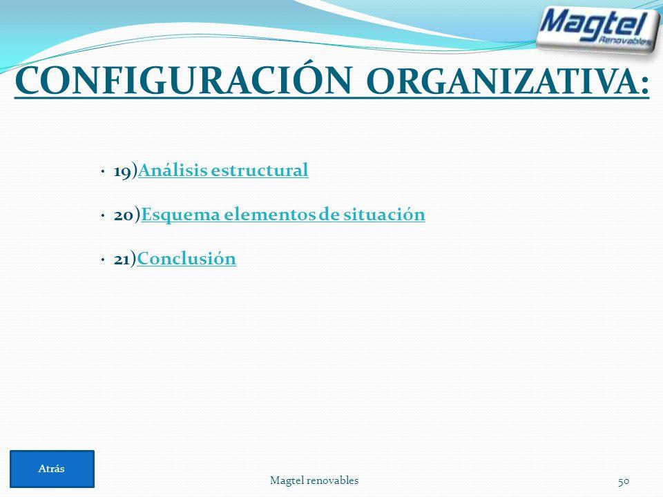 Magtel renovables50 CONFIGURACIÓN ORGANIZATIVA: Atrás · 19)Análisis estructuralAnálisis estructural · 20)Esquema elementos de situaciónEsquema element