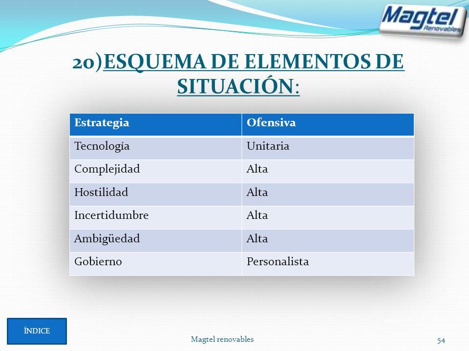 Magtel renovables54 20)ESQUEMA DE ELEMENTOS DE SITUACIÓN: ÍNDICE