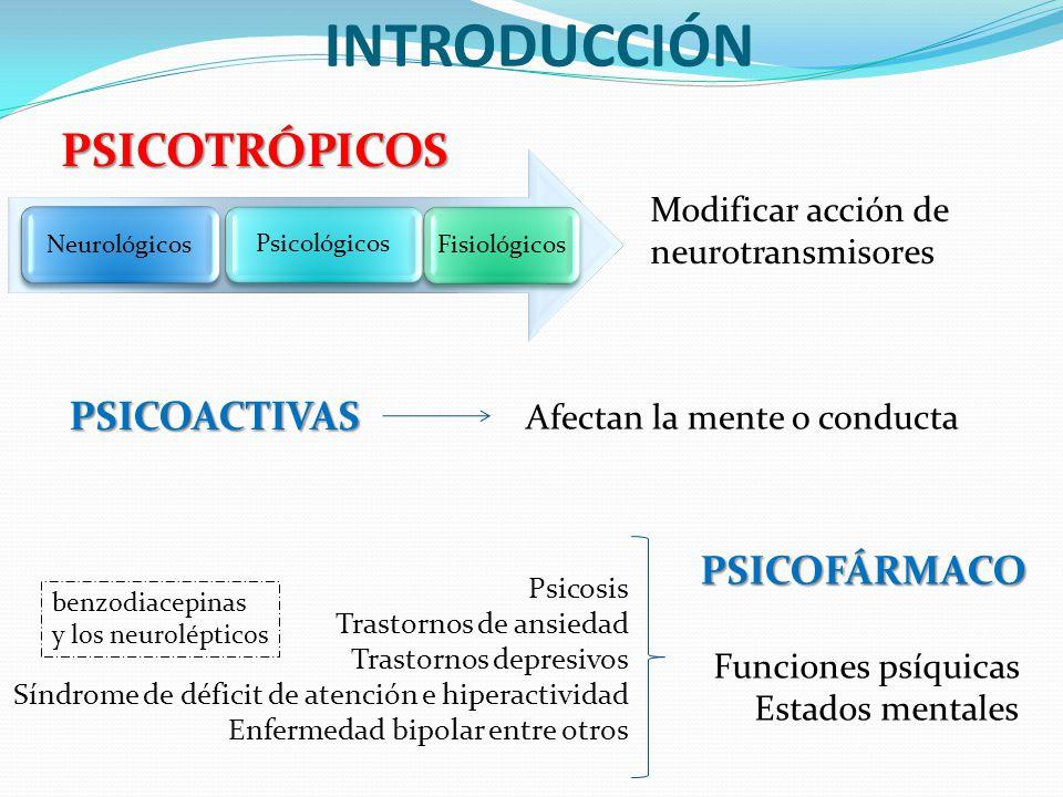INTRODUCCIÓN PSICOTRÓPICOS Modificar acción de neurotransmisores benzodiacepinas y los neurolépticos PSICOFÁRMACO Funciones psíquicas Estados mentales
