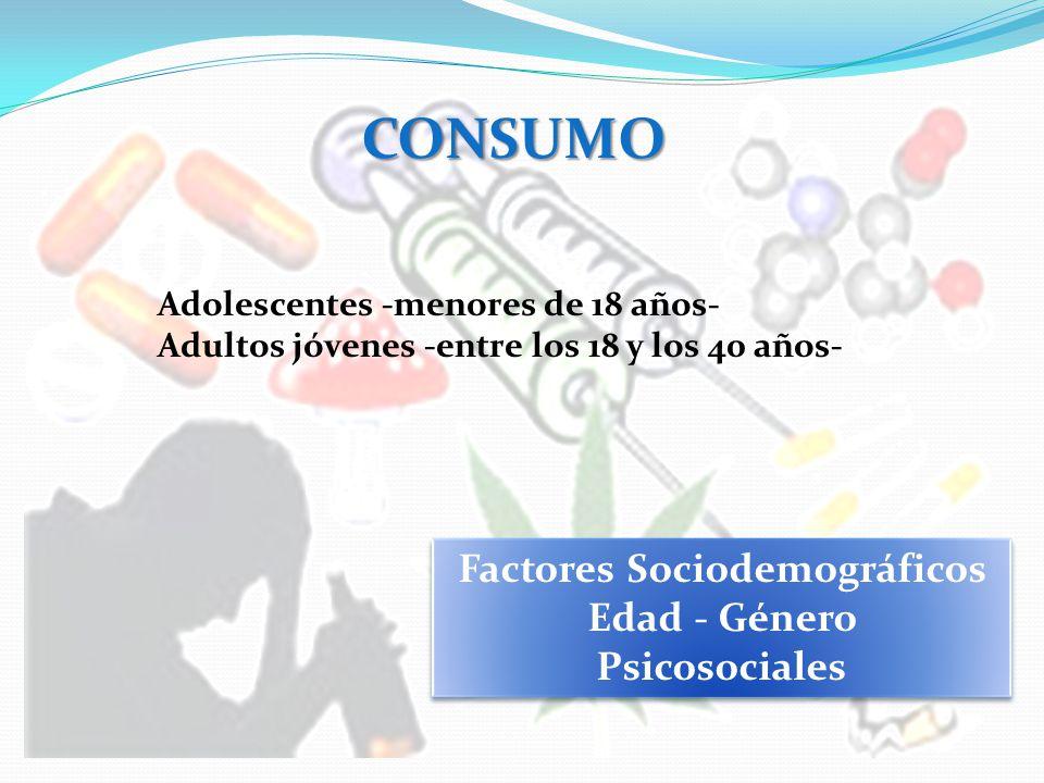 CONSUMO Adolescentes -menores de 18 años- Adultos jóvenes -entre los 18 y los 40 años- Factores Sociodemográficos Edad - Género Psicosociales Factores