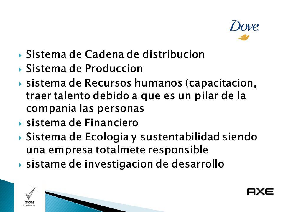 Sistema de Cadena de distribucion Sistema de Produccion sistema de Recursos humanos (capacitacion, traer talento debido a que es un pilar de la compania las personas sistema de Financiero Sistema de Ecologia y sustentabilidad siendo una empresa totalmete responsible sistame de investigacion de desarrollo