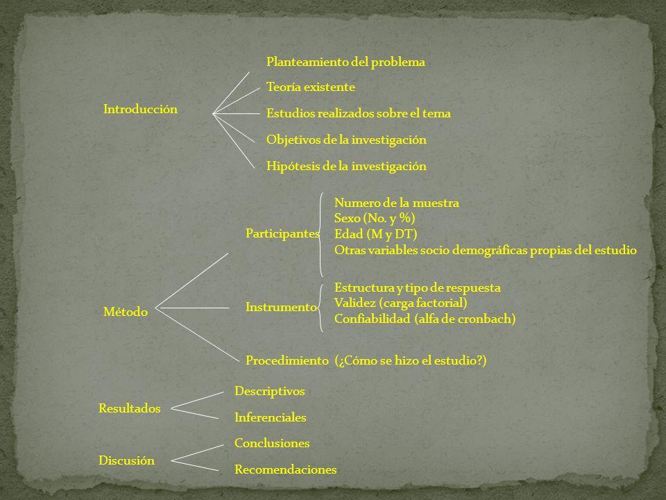 Planteamiento del problema Teoría existente Estudios realizados sobre el tema Objetivos de la investigación Hipótesis de la investigación Introducción