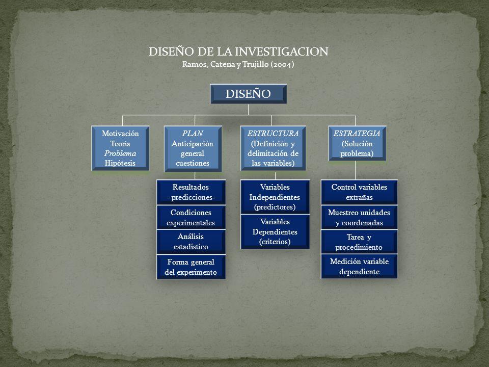 DISEÑO Motivación Teoría Problema Hipótesis Motivación Teoría Problema Hipótesis PLAN Anticipación general cuestiones PLAN Anticipación general cuesti