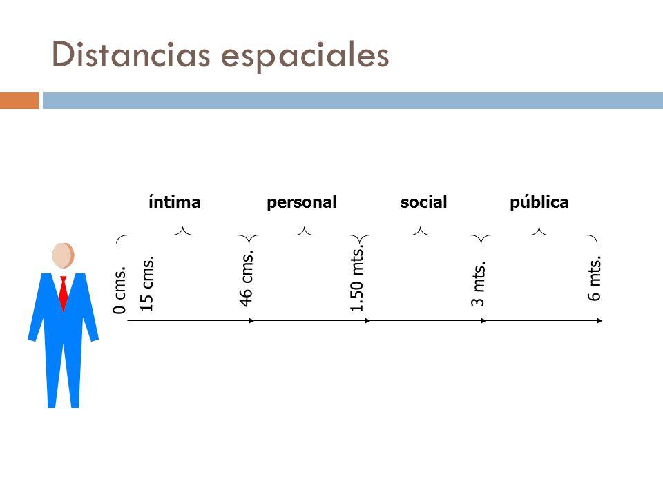 Importancia de la comunicación no verbal MehrabianCooper Cuerpo55%60% Voz38%30% Palabras7%10%