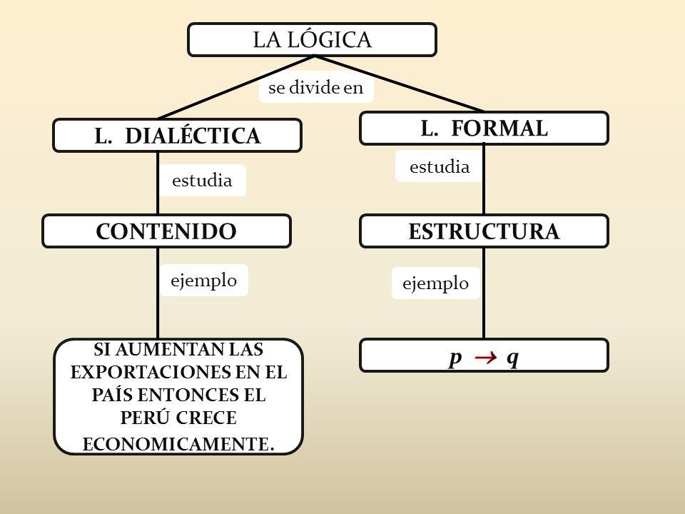 estudia ejemplo se divide en estudia LA LÓGICA ESTRUCTURACONTENIDO L. FORMAL L. DIALÉCTICA