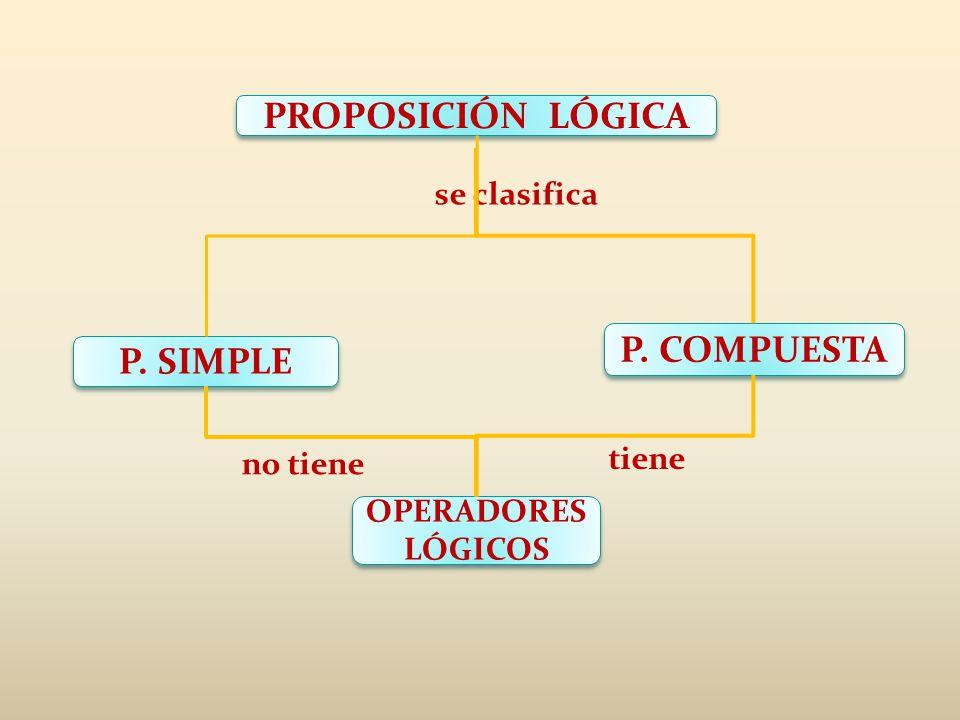PROPOSICIÓN LÓGICA P. SIMPLE P. COMPUESTA OPERADORES LÓGICOS OPERADORES LÓGICOS se clasifica no tiene tiene