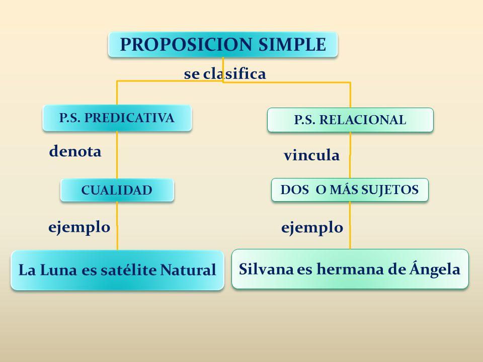 PROPOSICION SIMPLE P.S. PREDICATIVA P.S. RELACIONAL CUALIDAD DOS O MÁS SUJETOS se clasifica denota vincula ejemplo La Luna es satélite Natural Silvana