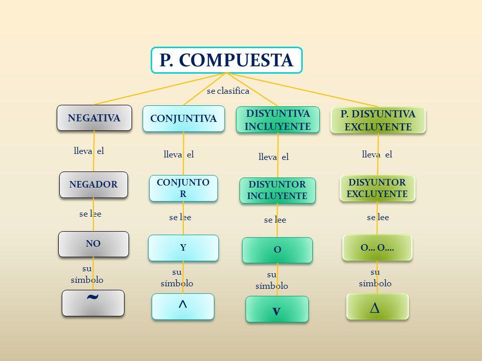 P. COMPUESTA lleva el se lee su símbolo P. DISYUNTIVA EXCLUYENTE DISYUNTIVA INCLUYENTE CONJUNTIVA NEGATIVA ˜ ˜ NO NEGADOR lleva el se lee su símbolo ^