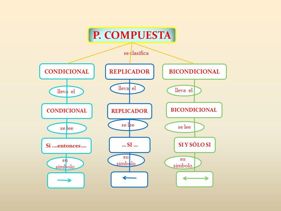 P. COMPUESTA lleva el se lee su símbolo CONDICIONAL BICONDICIONALREPLICADOR … SI … REPLICADOR lleva el se lee su símbolo SI Y SÓLO SI BICONDICIONAL ll