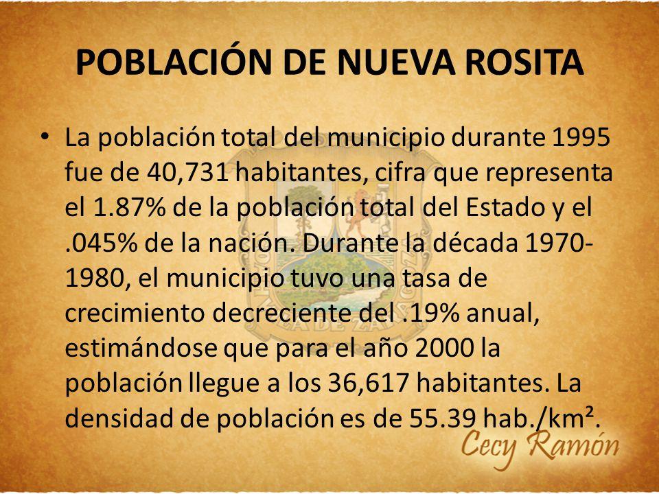 POBLACIÓN DE NUEVA ROSITA La población total del municipio durante 1995 fue de 40,731 habitantes, cifra que representa el 1.87% de la población total