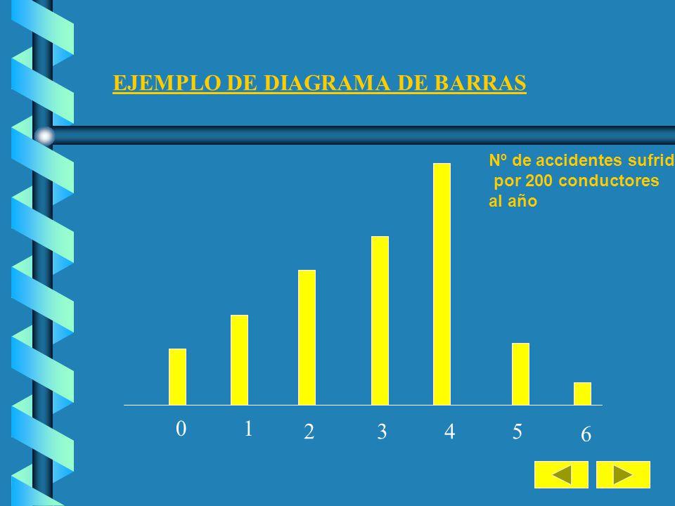 El diagrama de barras se utiliza para representar tablas de frecuencias correspondientes a variables cuantitativas discretas. Por eso las barras son e