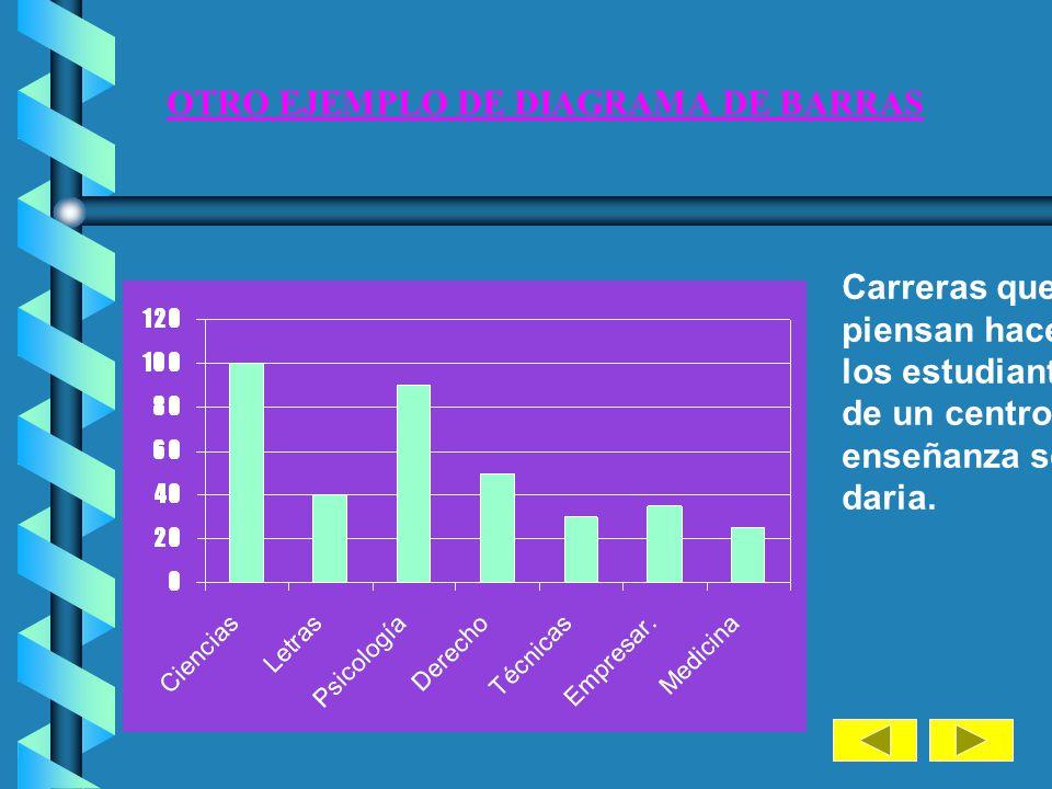 EJEMPLO DE DIAGRAMA DE BARRAS 01 2345 6 Nº de accidentes sufridos por 200 conductores al año