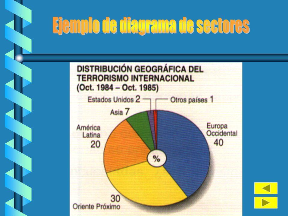 En un diagrama de sectores, el ángulo de cada sector es proporcional a la frecuencia correspondiente. Se puede utilizar para todo tipo de variables, p