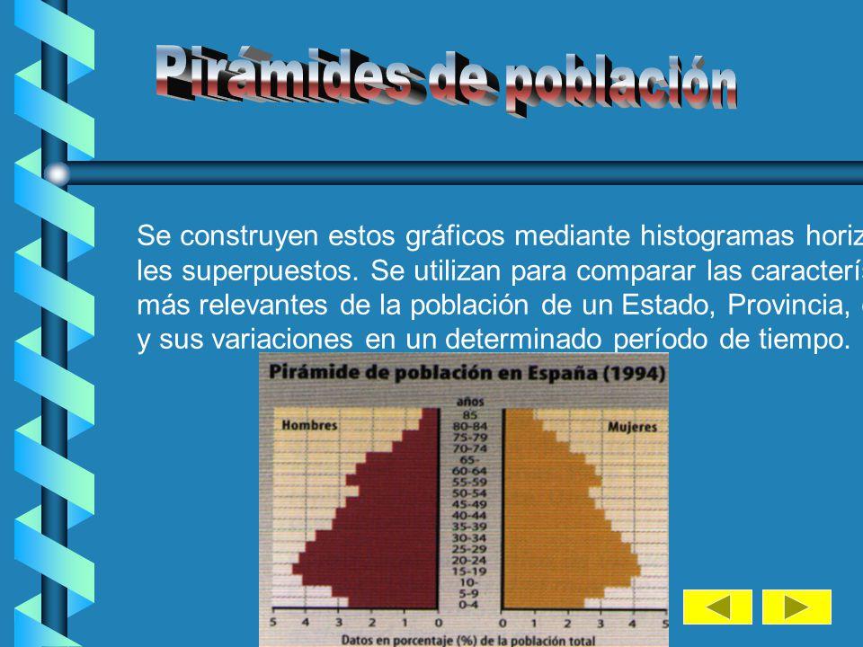 En este otro ejemplo, comparemos el reparto de la población laboral española, según el tipo de trabajo, con las de Grecia y Gran Bretaña, en 1993.