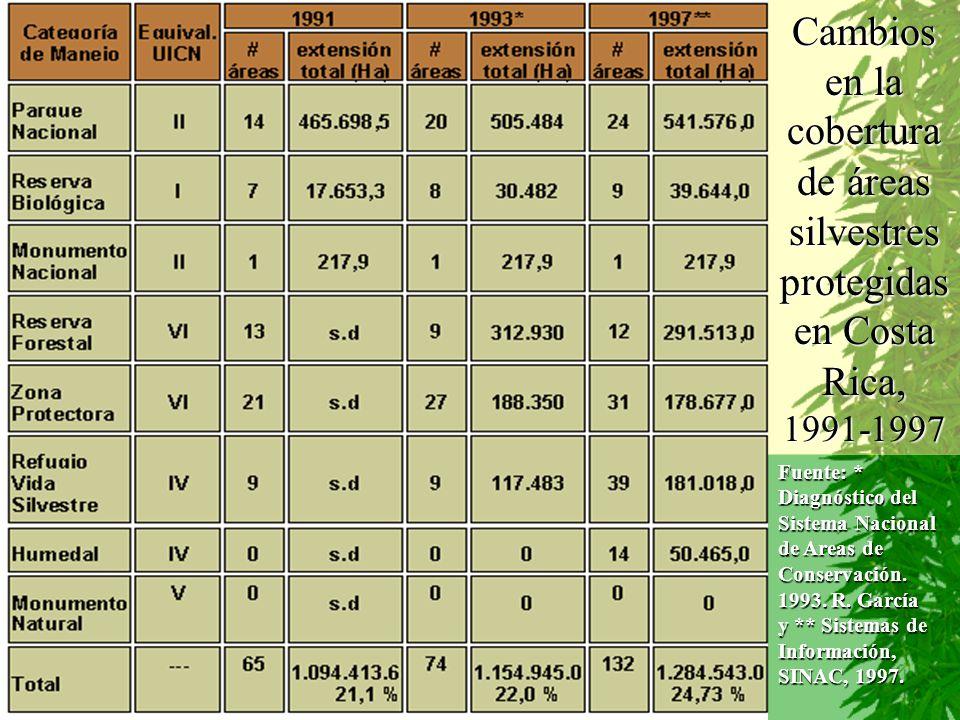 Fuente: * Diagnóstico del Sistema Nacional de Areas de Conservación. 1993. R. García y ** Sistemas de Información, SINAC, 1997. Cambios en la cobertur