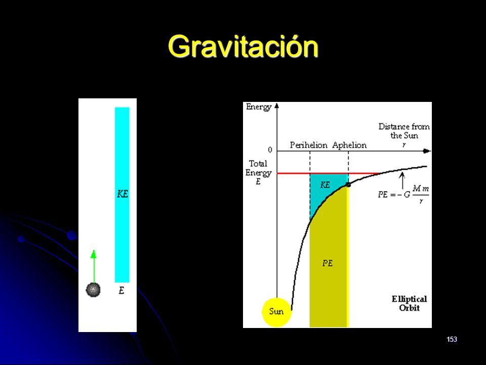 153 Gravitación