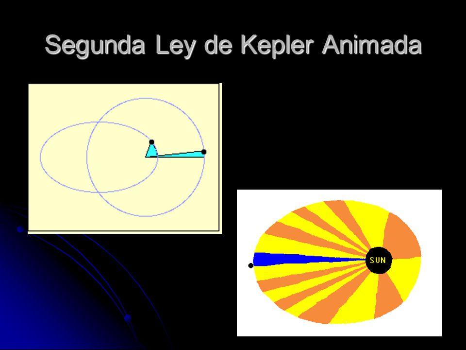 144 Leyes de Kepler Tercera: El periodo orbital de un planeta es proporcional a su semieje mayor de acuerdo con la relación P 2 ~ a 3.