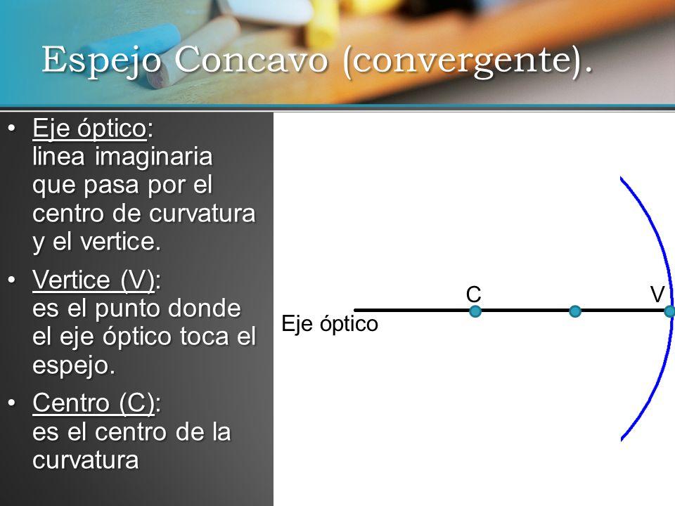Espejo Concavo (convergente). Eje óptico: linea imaginaria que pasa por el centro de curvatura y el vertice.Eje óptico: linea imaginaria que pasa por