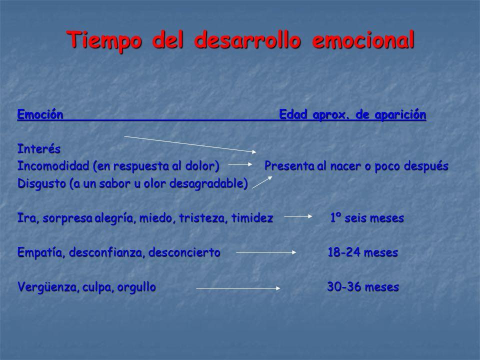 Tiempo del desarrollo emocional Emoción Edad aprox.