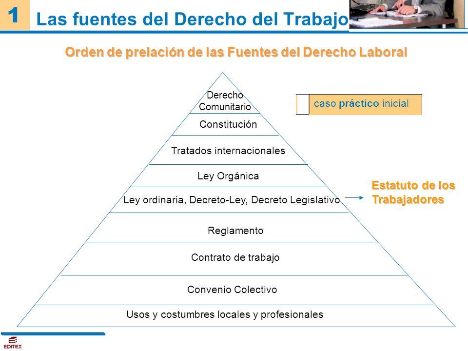 1 Las fuentes del Derecho del Trabajo Orden de prelación de las Fuentes del Derecho Laboral Usos y costumbres locales y profesionales Contrato de trab