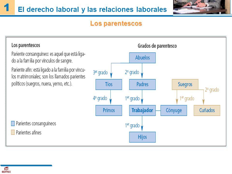1 El derecho laboral y las relaciones laborales Los parentescos