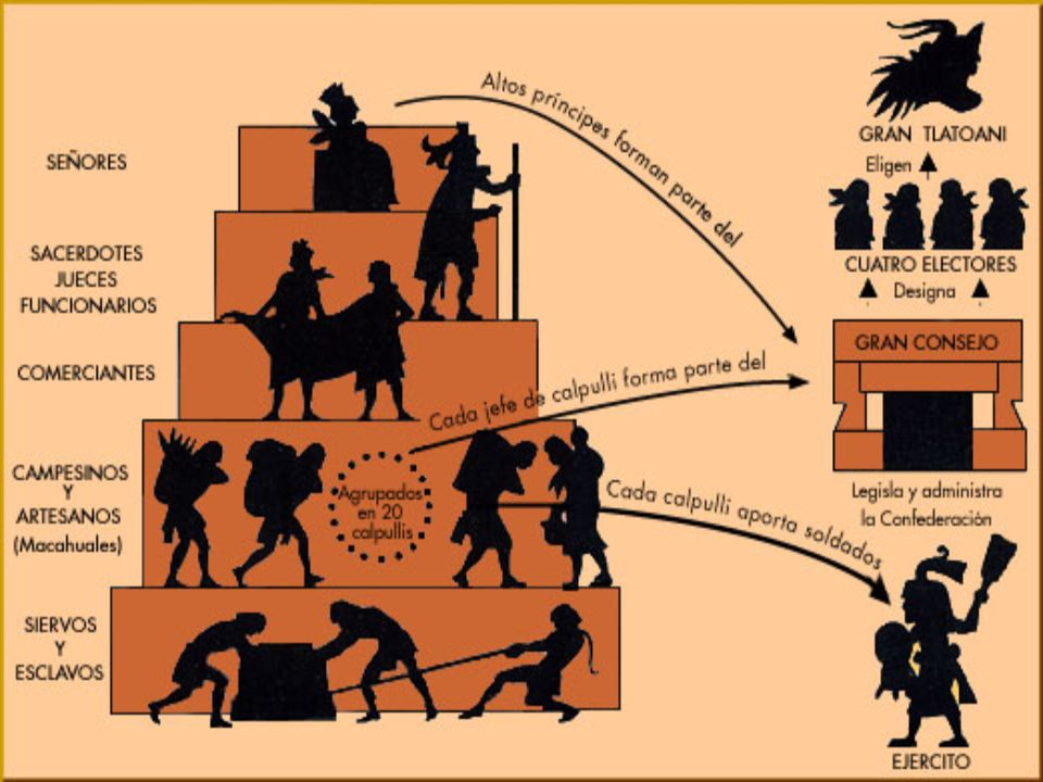 Por encima de los calpullis se imponía la estructura estatal, centrada en torno al tlatoani. Tras la muerte de un tlatoani, un consejo de nobles se en