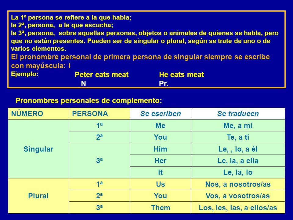 NÚMEROPERSONASe escribenSe traducen Singular 1ª IYo 2ªYouTú, usted 3ª HeÉl (masculino, hombre) SheElla (femenino, mujer) ItEllo (cosa o animal) Plural