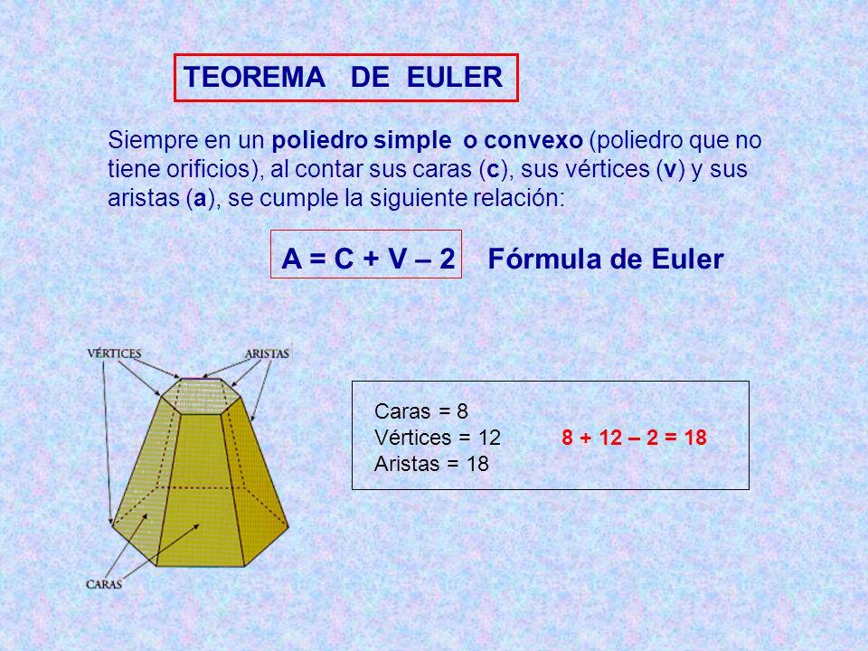 TEOREMA DE EULER Siempre en un poliedro simple o convexo (poliedro que no tiene orificios), al contar sus caras (c), sus vértices (v) y sus aristas (a