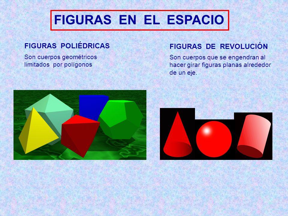 FIGURAS EN EL ESPACIO FIGURAS POLIÉDRICAS FIGURAS DE REVOLUCIÓN Son cuerpos geométricos limitados por polígonos Son cuerpos que se engendran al hacer
