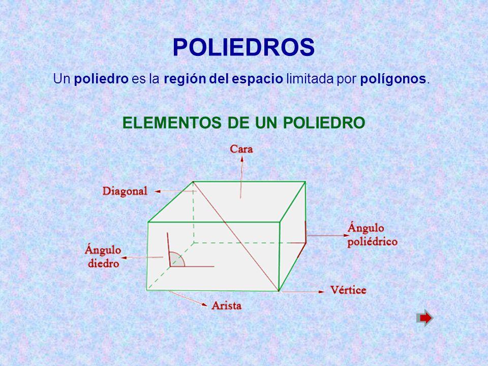 Un poliedro es la región del espacio limitada por polígonos. ELEMENTOS DE UN POLIEDRO POLIEDROS