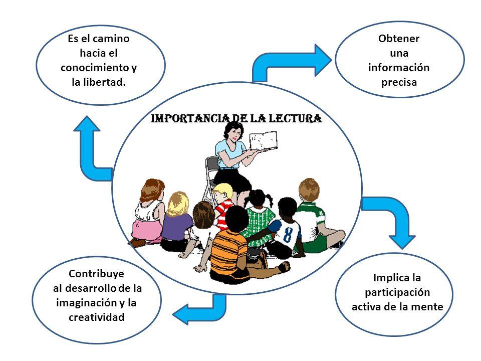 IMPORTANCIA DE LA LECTURA Obtener una información precisa Implica la participación activa de la mente Contribuye al desarrollo de la imaginación y la