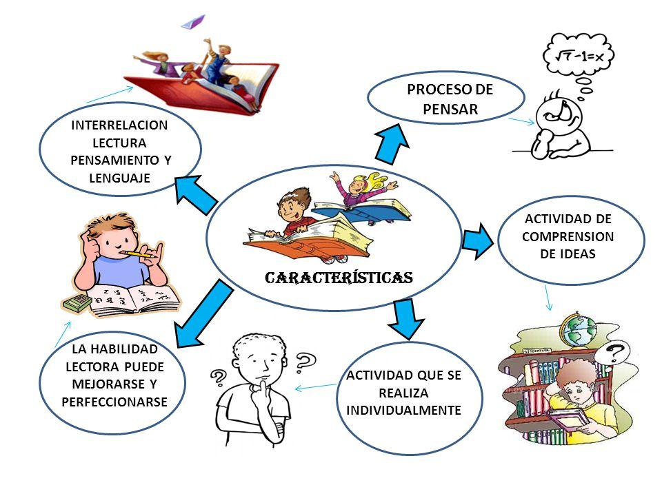 CARACTERÍSTICAS PROCESO DE PENSAR ACTIVIDAD DE COMPRENSION DE IDEAS ACTIVIDAD QUE SE REALISA IN ACTIVIDAD QUE SE REALIZA INDIVIDUALMENTE LA HABILIDAD