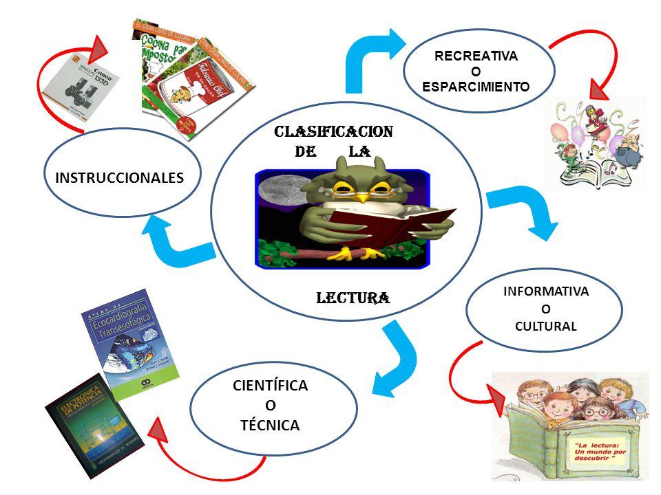CLASIFICACION DE LA LECTURA RECREATIVA O ESPARCIMIENTO INFORMATIVA O CULTURAL CIENTÍFICA O TÉCNICA INSTRUCCIONALES