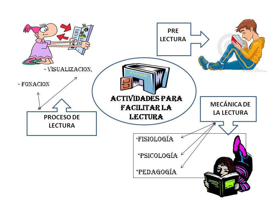 ACTIVIDADES PARA FACILITAR LA LECTURA PRE LECTURA MECÁNICA DE LA LECTURA * FISIOLOGÍA *PSICOLOGÍA *PEDAGOGÍA PROCESO DE LECTURA - VISUALIZACION, - FON