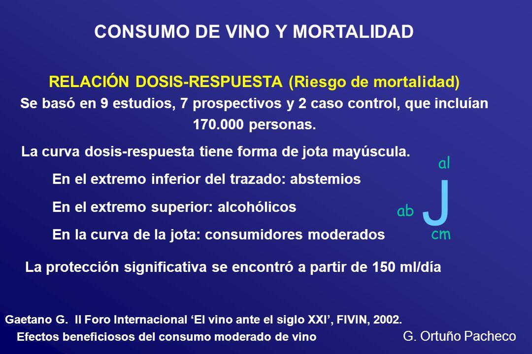 Efectos beneficiosos del consumo moderado de vino G. Ortuño Pacheco CONSUMO DE VINO Y MORTALIDAD RELACIÓN DOSIS-RESPUESTA (Riesgo de mortalidad) Se ba