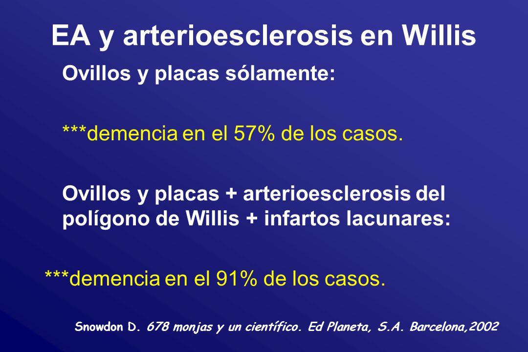EA y arterioesclerosis en Willis Ovillos y placas sólamente: ***demencia en el 57% de los casos. Ovillos y placas + arterioesclerosis del polígono de