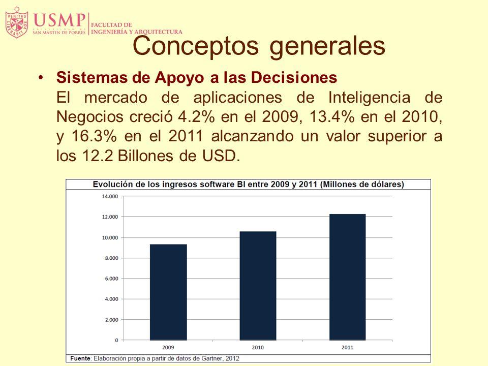 Sistemas de Apoyo a las Decisiones El mercado de aplicaciones de Inteligencia de Negocios creció 4.2% en el 2009, 13.4% en el 2010, y 16.3% en el 2011 alcanzando un valor superior a los 12.2 Billones de USD.