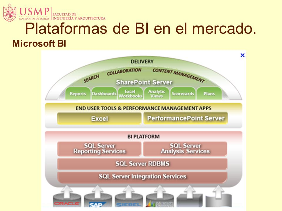 Microsoft BI Plataformas de BI en el mercado.