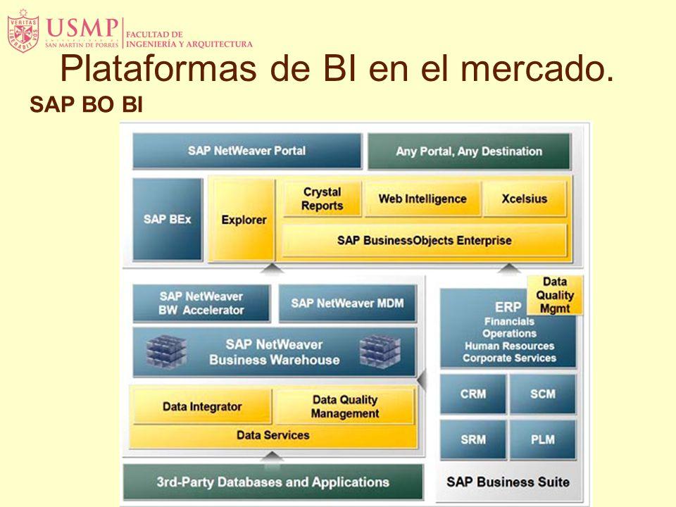 SAP BO BI Plataformas de BI en el mercado.