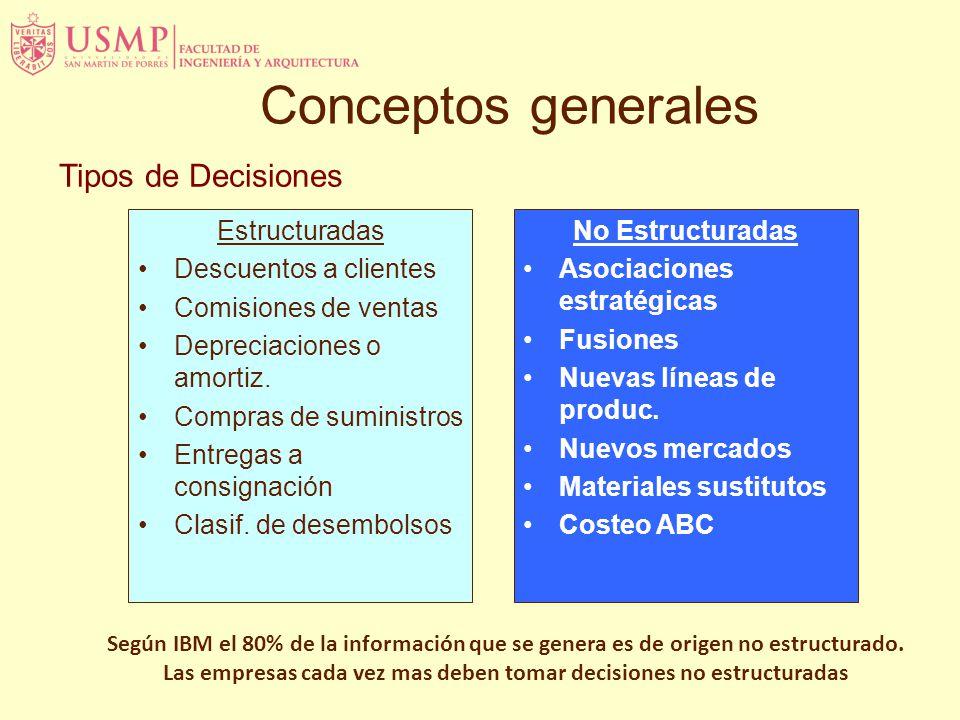 Tipos de Decisiones Estructuradas Descuentos a clientes Comisiones de ventas Depreciaciones o amortiz.