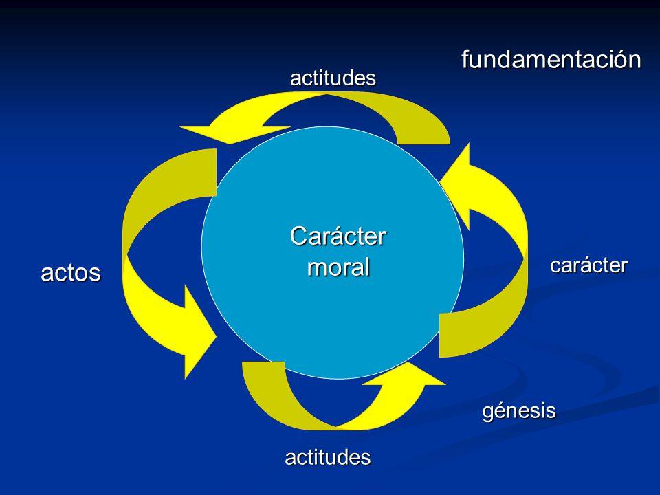 actitudes actos carácter actitudes fundamentación génesis Carácter moral