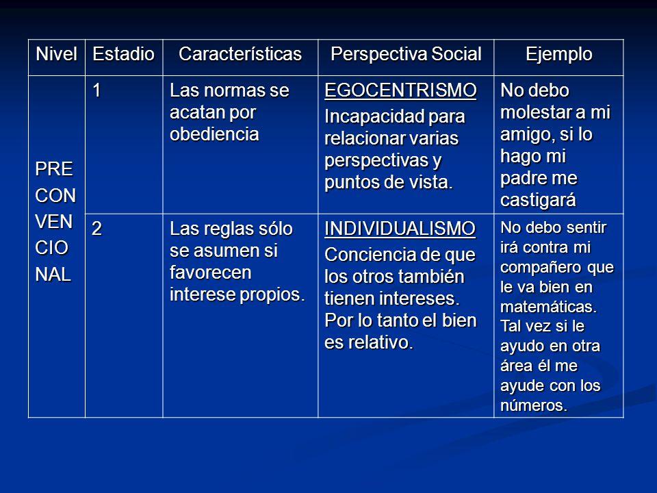 NivelEstadioCaracterísticas Perspectiva Social Ejemplo PRECONVENCIONAL1 Las normas se acatan por obediencia EGOCENTRISMO Incapacidad para relacionar v