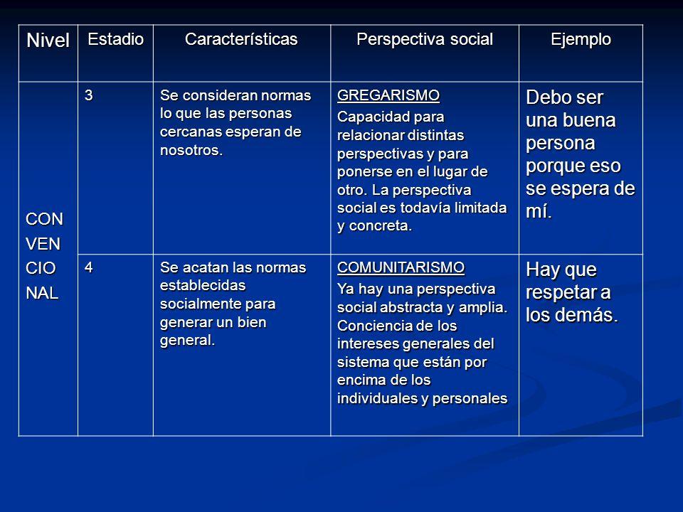 NivelEstadioCaracterísticas Perspectiva social Ejemplo CONVENCIONAL3 Se consideran normas lo que las personas cercanas esperan de nosotros. GREGARISMO