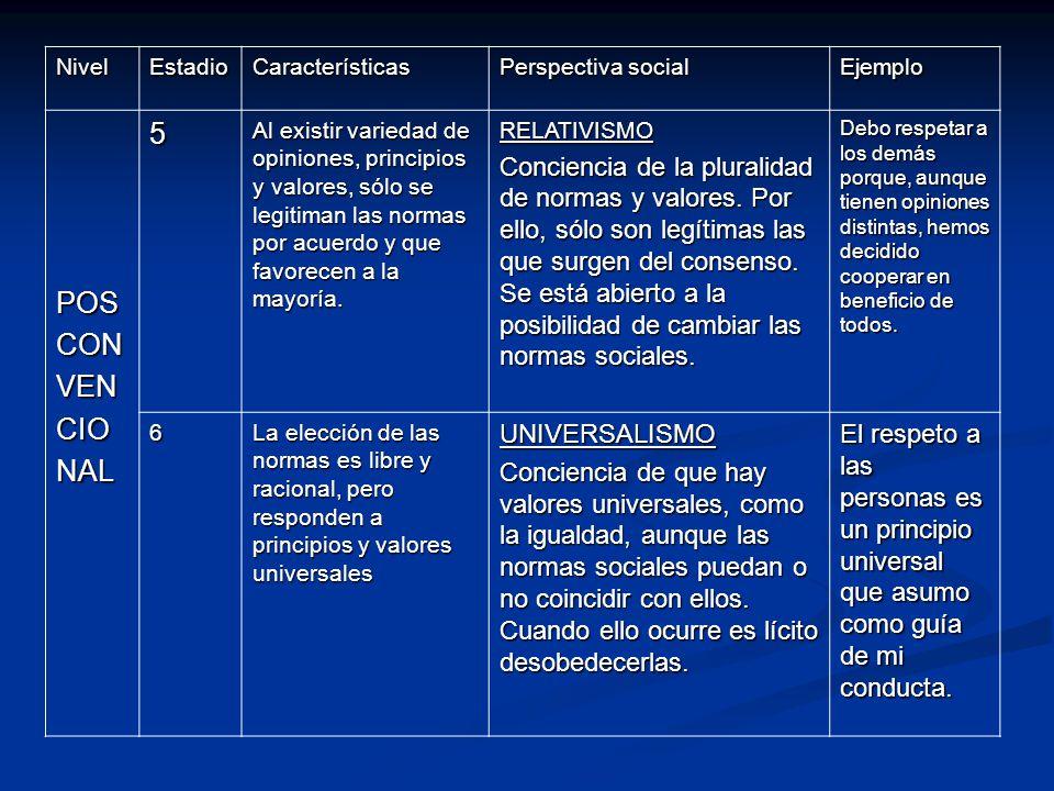 NivelEstadioCaracterísticas Perspectiva social Ejemplo POSCONVENCIONAL5 Al existir variedad de opiniones, principios y valores, sólo se legitiman las