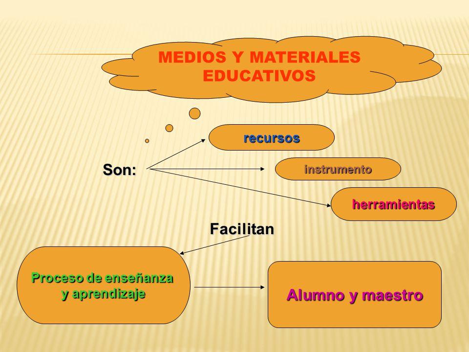 MEDIOS Y MATERIALES EDUCATIVOS Proceso de enseñanza y aprendizaje Son: recursos instrumento herramientas Facilitan Alumno y maestro