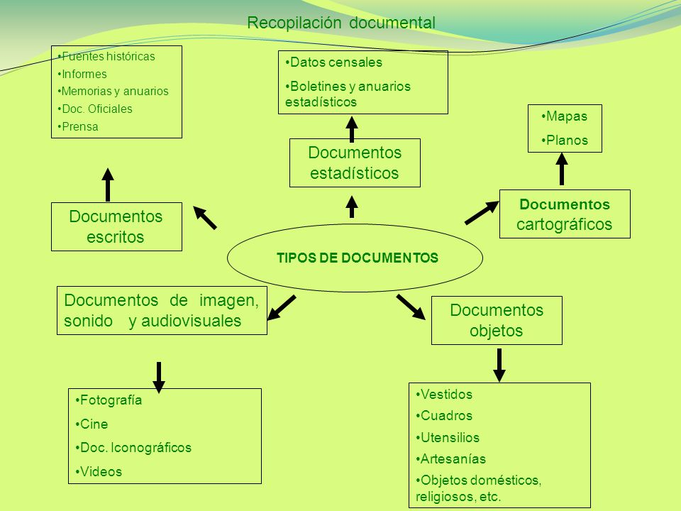 TIPOS DE DOCUMENTOS Documentos escritos Fuentes históricas Informes Memorias y anuarios Doc.