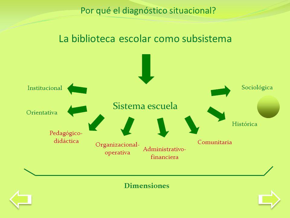 BE y la dimensión pedagógica-didáctica Agente interdisciplinario y catalizador de demandas educativas Apoya proyectos que se concretan en el proceso educativo.