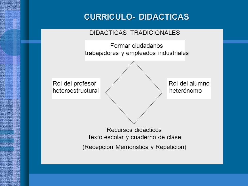 CURRICULO- DIDACTICAS DIDACTICAS TRADICIONALES (Recepción Memoristica y Repetición) Formar ciudadanos trabajadores y empleados industriales Recursos d