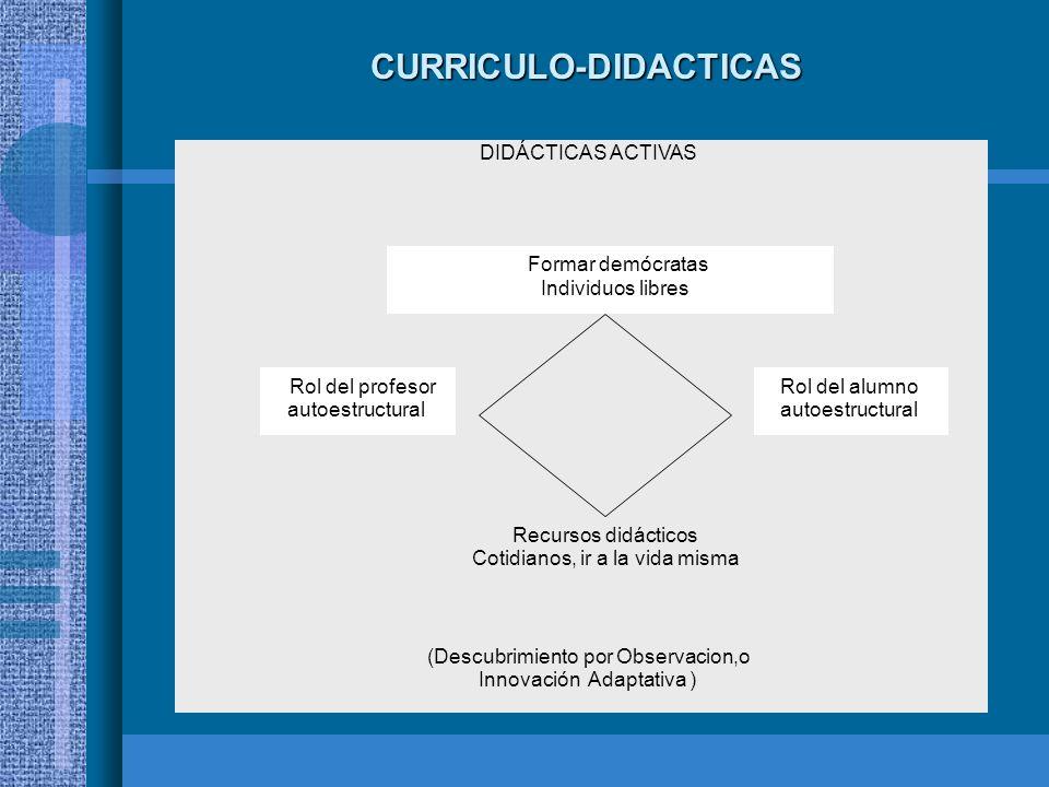 CURRICULO-DIDACTICAS DIDÁCTICAS ACTIVAS (Descubrimiento por Observacion,o Innovación Adaptativa ) Formar demócratas Individuos libres Recursos didácti
